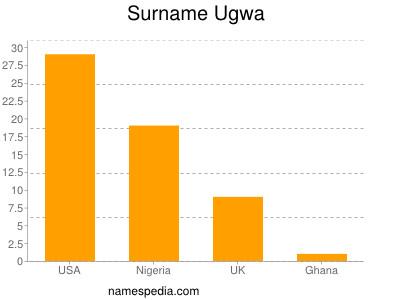 Surname Ugwa