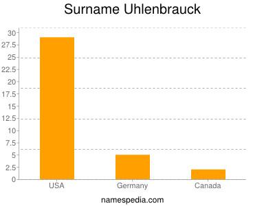 Surname Uhlenbrauck