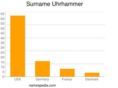 Surname Uhrhammer