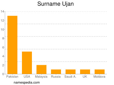 Surname Ujan