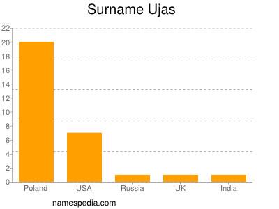 Surname Ujas