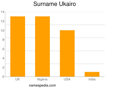 Surname Ukairo