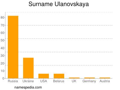 Surname Ulanovskaya