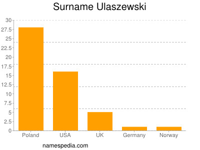 Surname Ulaszewski