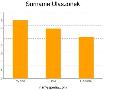 Surname Ulaszonek