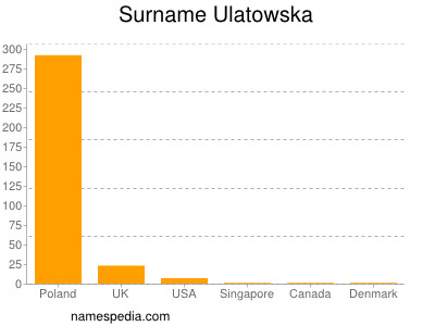 Surname Ulatowska