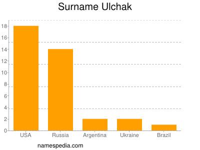 Surname Ulchak