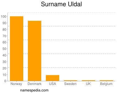 Surname Uldal