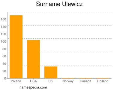 Surname Ulewicz