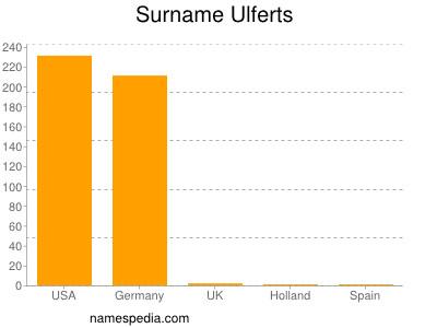 Surname Ulferts