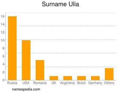 Surname Ulia