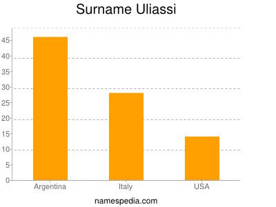 Surname Uliassi