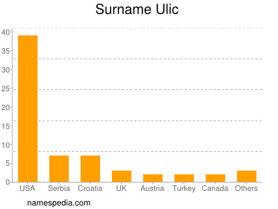 Surname Ulic
