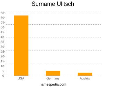 Surname Ulitsch