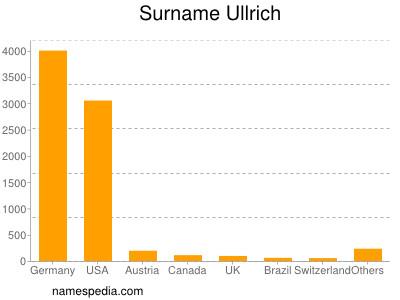 Surname Ullrich