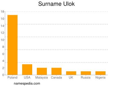 Surname Ulok