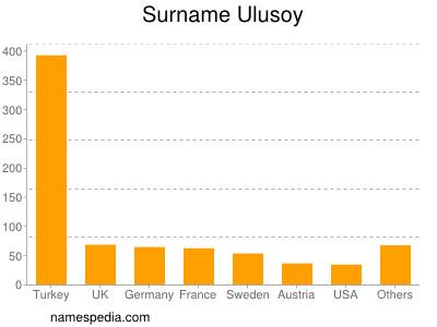 Surname Ulusoy