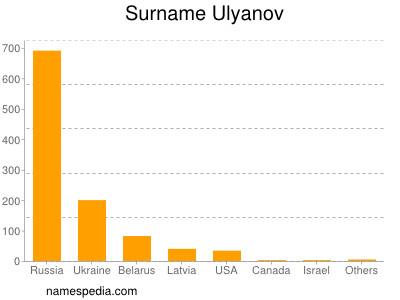Surname Ulyanov