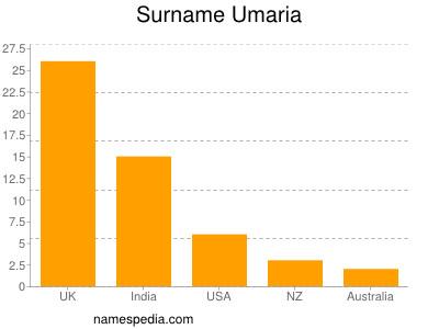 Surname Umaria