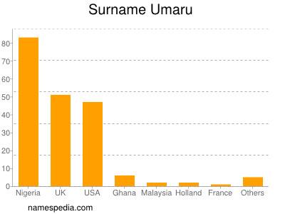 Surname Umaru
