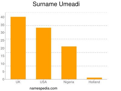 Surname Umeadi