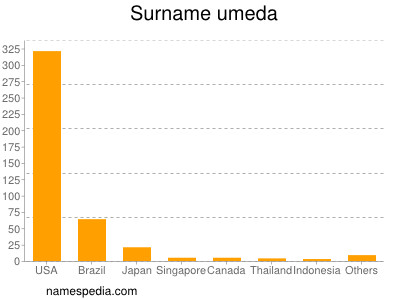 Surname Umeda