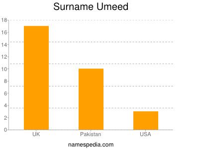 Surname Umeed