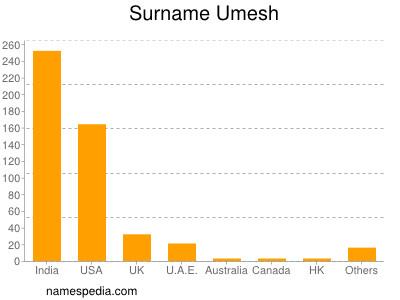 Surname Umesh