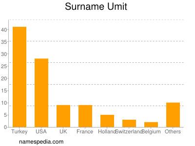 Surname Umit