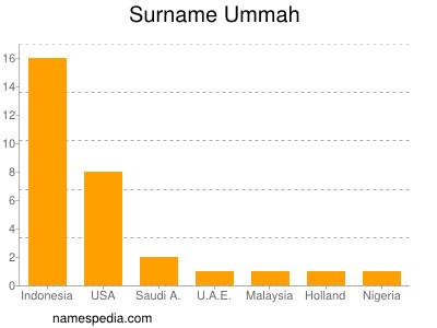 Surname Ummah