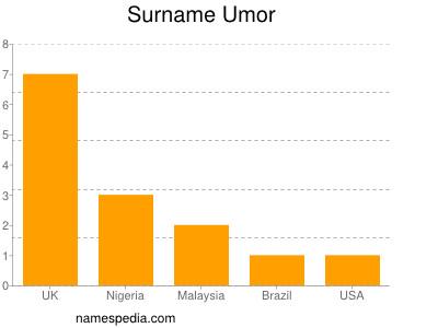 Surname Umor