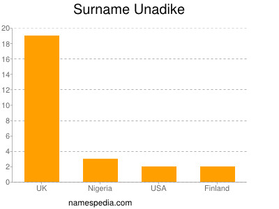 Surname Unadike