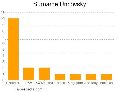 Surname Uncovsky