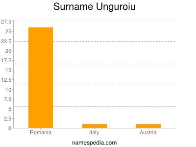 Surname Unguroiu