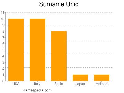 Familiennamen Unio