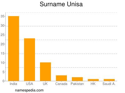 Surname Unisa