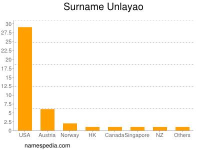 Surname Unlayao