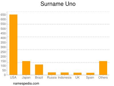 Surname Uno