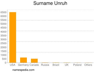 Surname Unruh
