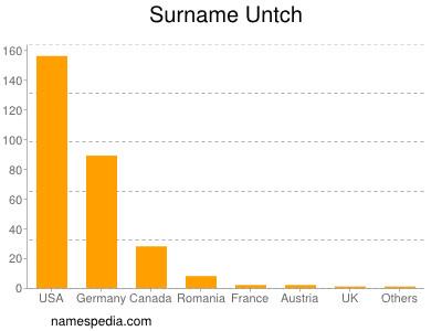 Surname Untch