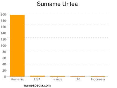 Surname Untea