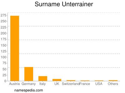 Surname Unterrainer