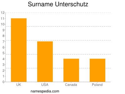 Surname Unterschutz