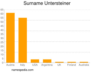 Surname Untersteiner