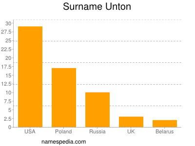 Surname Unton