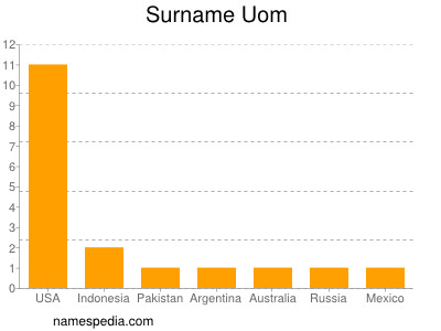 Surname Uom