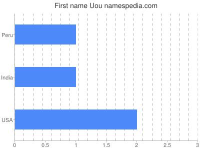 Given name Uou