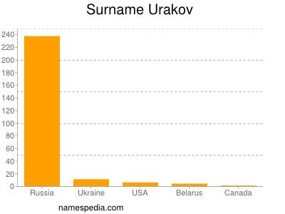 Surname Urakov