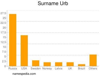 Surname Urb