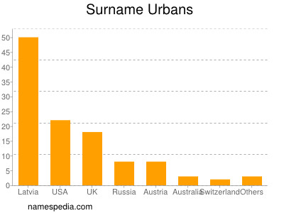 Surname Urbans